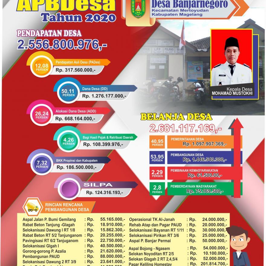 Image : Info Grafik APBDesa Desa Banjarnegoro Tahun 2020
